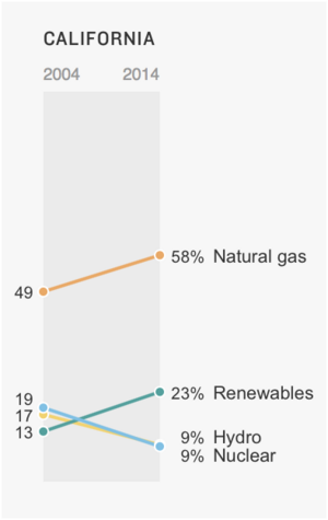 Sources of California electrical power 2004 to 2014, source: www.npr.org