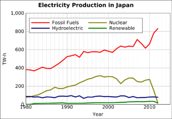 Electricity Production in Japan. Note the rise in fossil fuel production and the crash of nuclear production after 2011 Fukushima accident