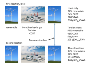Wind infrastructure built up to 200% of requirement in order to supply adjacent area if wind is not blowing. The cost of new nuclear is $95.2/MWh for comparison.