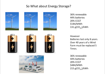 Wind infrastructure built up to 300% of requirement with 3 days energy storage from batteries. Gas turbine backup is still required 20% of the time.